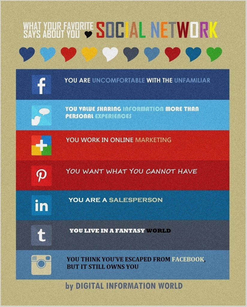 social site says about you, what a social sites says about you