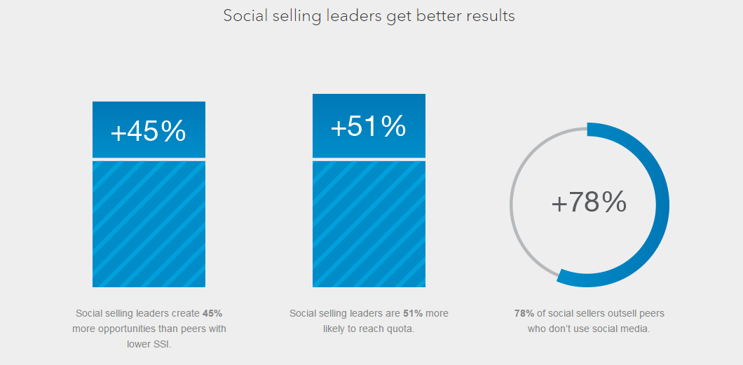 Social_Selling_Leaders_sell_more