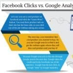 Facebook Clicks vs Google Analytics